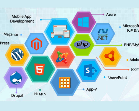 Software Development company in coimbatore :F2F Solutions
